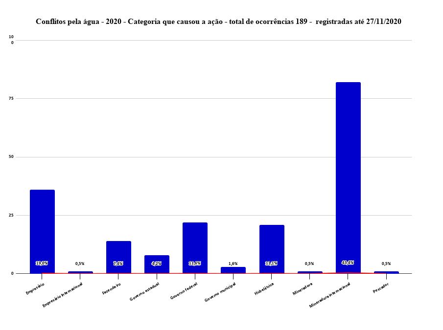 4_Conflitos_pela_agua_-_2020_-_Categoria_que_causou_a_acao_-_total_de_ocorrencias_189_-__registradas_ate_27_11_2020.png